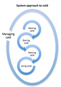 managing cold