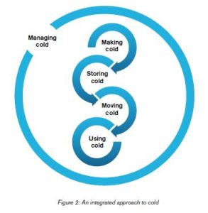 Diagram of the The system level approach to cold
